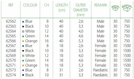 greencath soft+ h2o